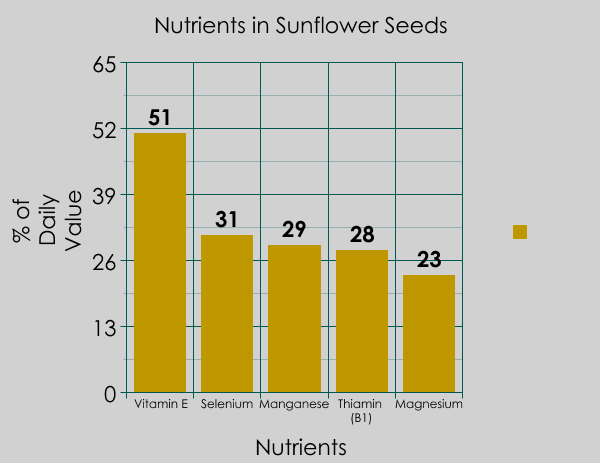 Sunflower Seed Nutrients
